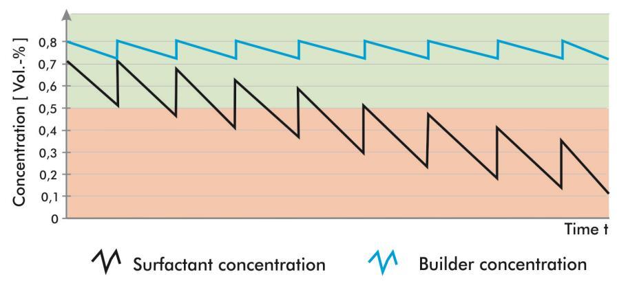 促净剂和表面活性剂的浓度随着时间而下降