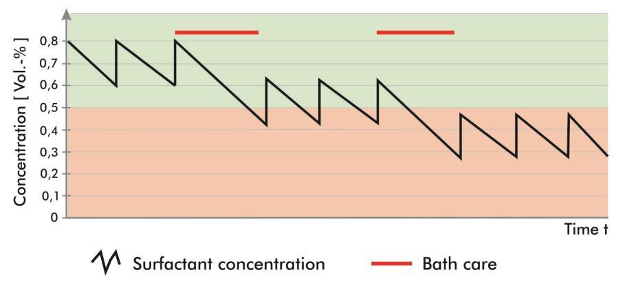 清洗槽的维护(过滤)也会导致表面活性剂的消耗