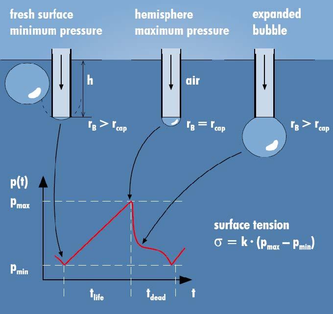 气泡的形成和压力的变化