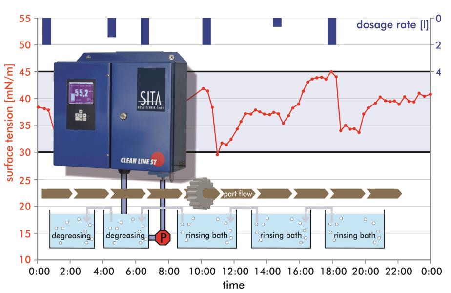 析塔SITA在线表面张力仪ST